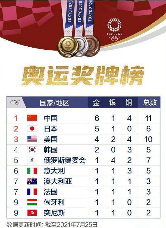 东京奥运会奖牌榜排名